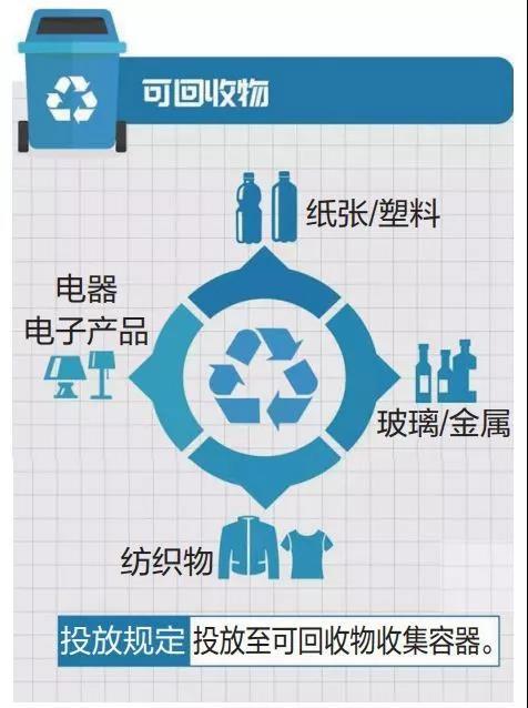 环保篇 | 垃圾分类即将席卷全国!市民如何顶风生存?